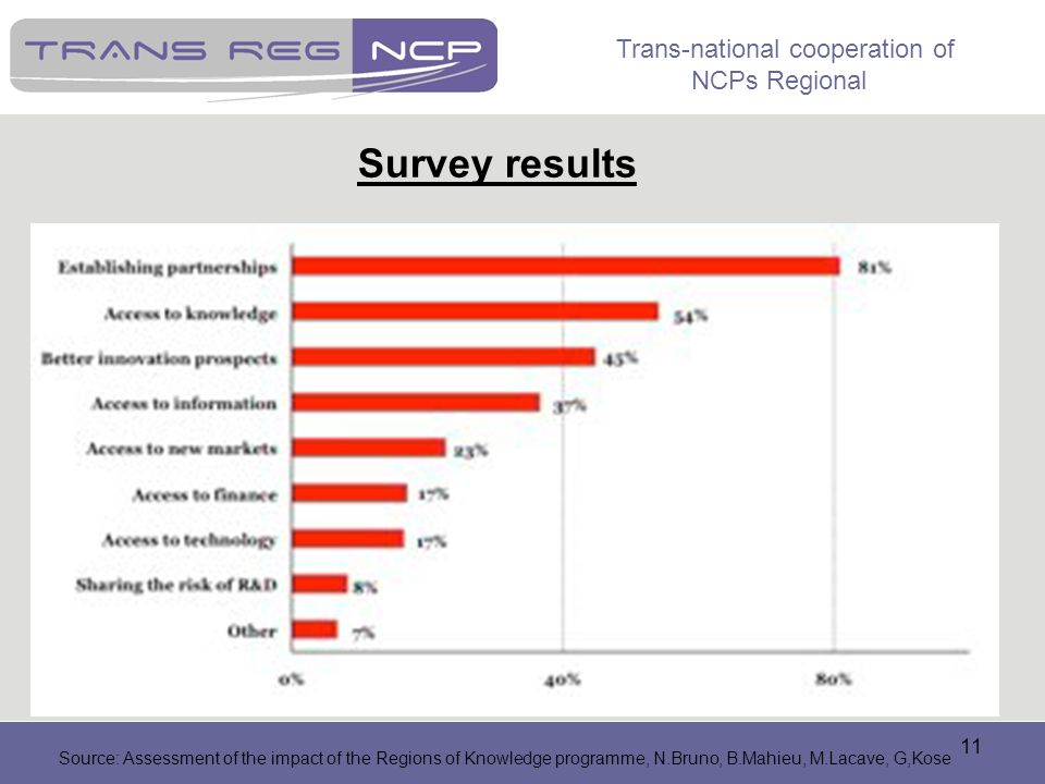Trans-national cooperation of NCPs Regional 11 Survey results Source: Assessment of the impact of the Regions of Knowledge programme, N.Bruno, B.Mahie