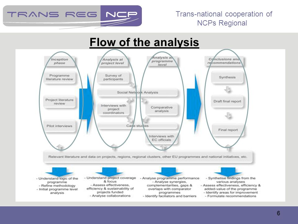 Trans-national cooperation of NCPs Regional 7 Inception phase: Understand of logic programme; Refine methodology; Initial programme level analysis.