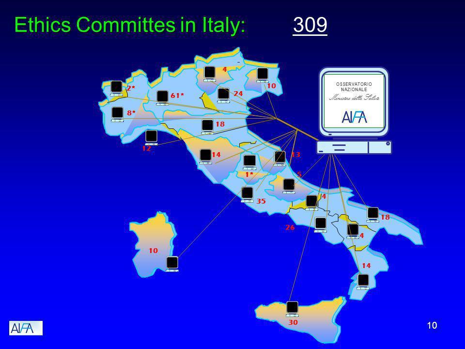 10 8* 61* 12 10 24 18 14 10 30 13 1* 4 18 14 26 4 5 35 4 2* OSSERVATORIO NAZIONALE Ministero della Salute Ethics Committes in Italy: Ethics Committes in Italy: 309