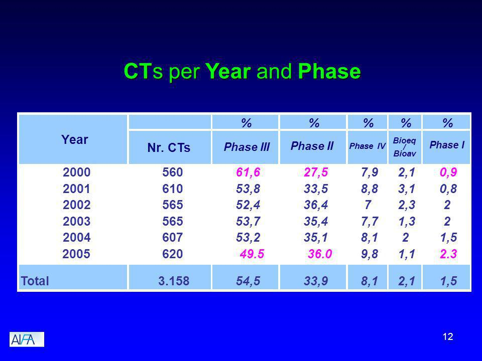 12 CTs per Year and Phase %%% Nr.