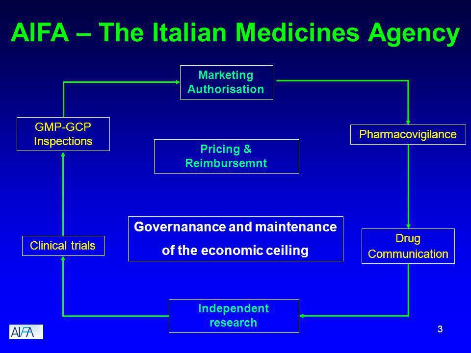 3 AIFA – The Italian Medicines Agency Governanance and maintenance of the economic ceiling Marketing Authorisation Pharmacovigilance Clinical trials I