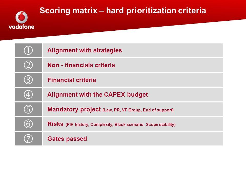 Scoring matrix – hard prioritization criteria Alignment with strategies Non - financials criteria Financial criteria Alignment with the CAPEX budget M