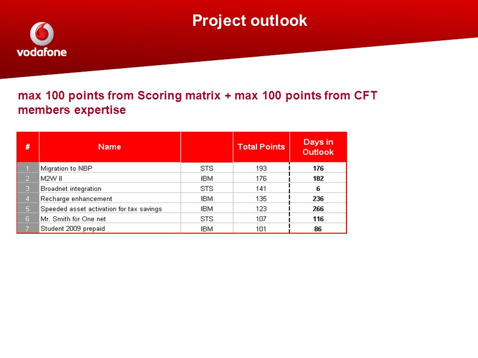 Project outlook max 100 points from Scoring matrix + max 100 points from CFT members expertise