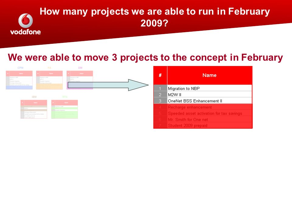 How many projects we are able to run in February 2009? We were able to move 3 projects to the concept in February