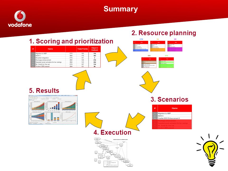 Summary 1. Scoring and prioritization 2. Resource planning 3. Scenarios 4. Execution 5. Results