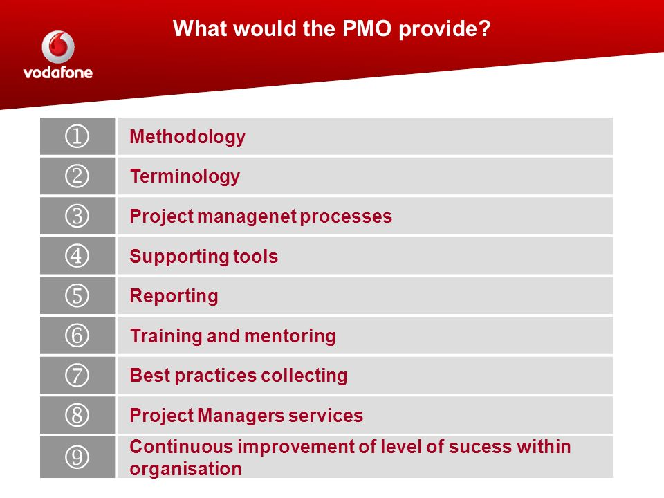 What would the PMO provide? Methodology Terminology Project managenet processes Supporting tools Reporting Training and mentoring Best practices colle