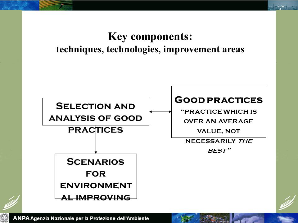 ANPA Agenzia Nazionale per la Protezione dellAmbiente Selection and analysis of good practices Scenarios for environment al improving Good practices practice which is over an average value, not necessarily the best Key components: techniques, technologies, improvement areas