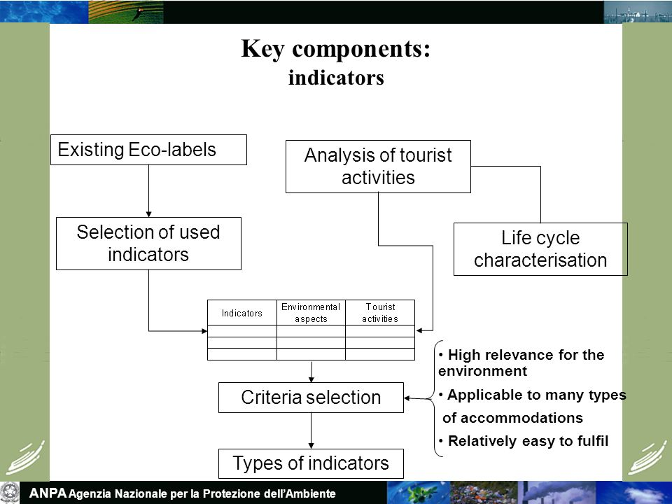 ANPA Agenzia Nazionale per la Protezione dellAmbiente Existing Eco-labels Selection of used indicators Analysis of tourist activities Life cycle characterisation Criteria selection High relevance for the environment Applicable to many types of accommodations Relatively easy to fulfil Types of indicators Key components: indicators