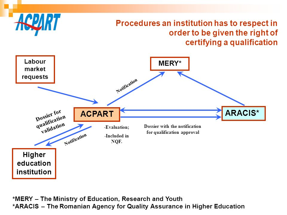 ACPART Higher education institution ARACIS* MERY* Labour market requests *MERY – The Ministry of Education, Research and Youth *ARACIS – The Romanian