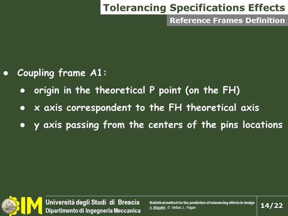 Università degli Studi di Brescia Dipartimento di Ingegneria Meccanica 14/22 Coupling frame A1: origin in the theoretical P point (on the FH) x axis c