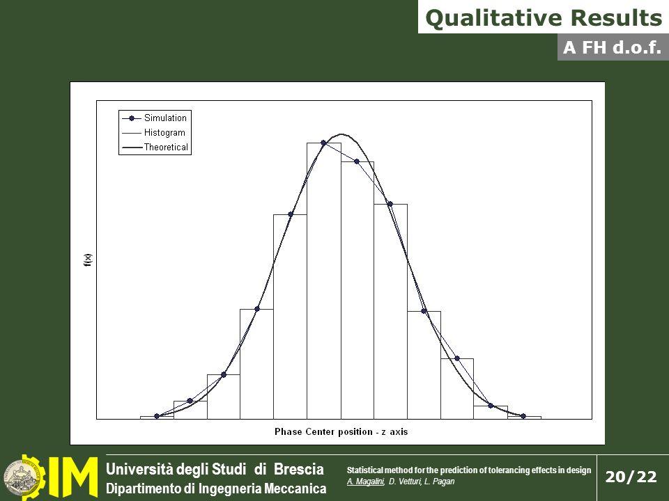 Università degli Studi di Brescia Dipartimento di Ingegneria Meccanica 20/22 Qualitative Results A FH d.o.f. Statistical method for the prediction of