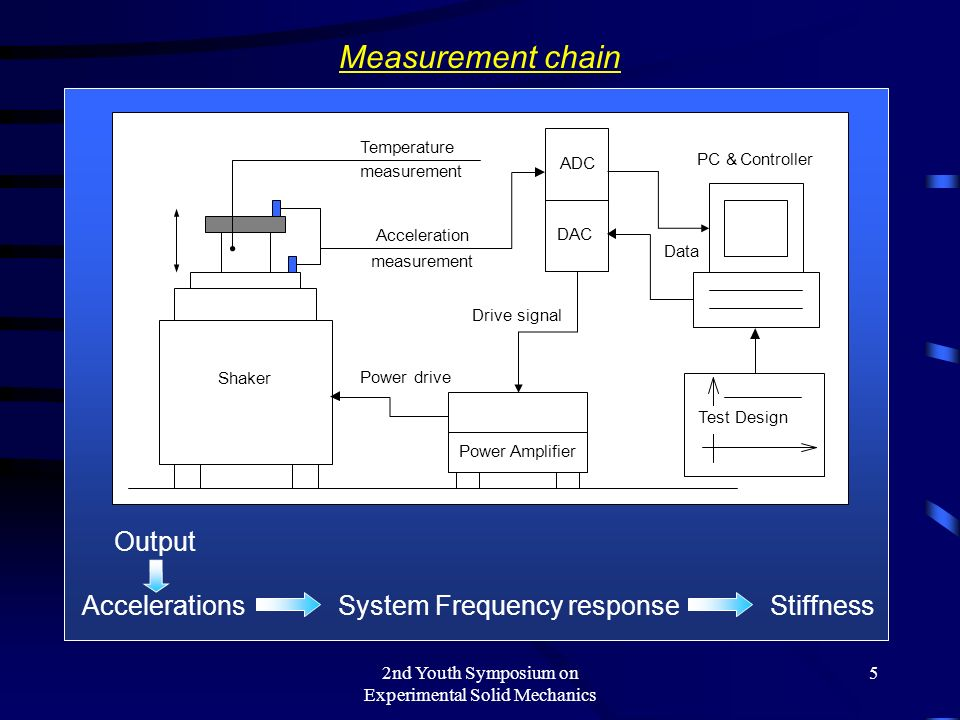 2nd Youth Symposium on Experimental Solid Mechanics 5 Measurement chain Output AccelerationsSystem Frequency responseStiffness Shaker PC &Controller PowerAmplifier ADC Acceleration measurement Temperature measurement Drive signal Power drive Data Test Design DAC