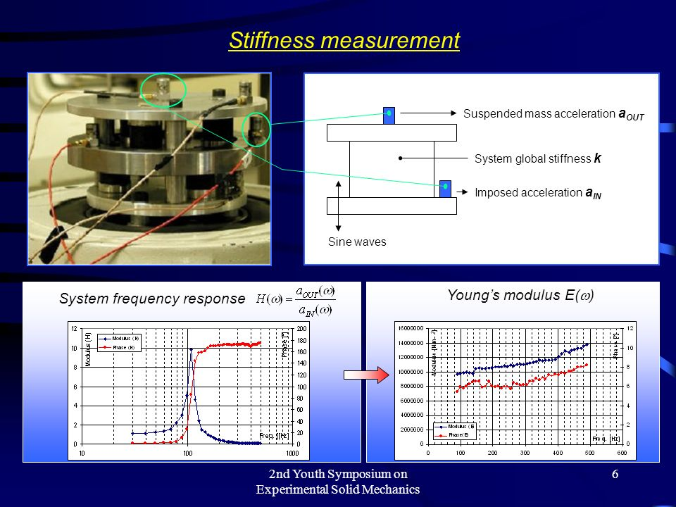 2nd Youth Symposium on Experimental Solid Mechanics 6 Stiffness measurement Suspended mass acceleration a OUT Imposed acceleration a IN Sine waves System global stiffness k System frequency response System global stiffness k( ) Youngs modulus E( )