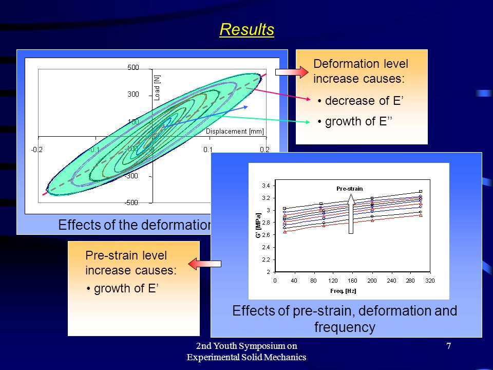 2nd Youth Symposium on Experimental Solid Mechanics 7 Deformation level increase causes: Results Effects of the deformation level decrease of E growth of E Pre-strain level increase causes: Effects of pre-strain, deformation and frequency G [MPa] growth of E
