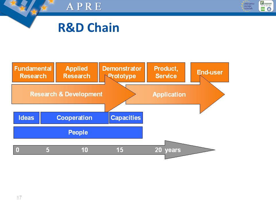 17 R&D Chain © Fit for Health, 2012