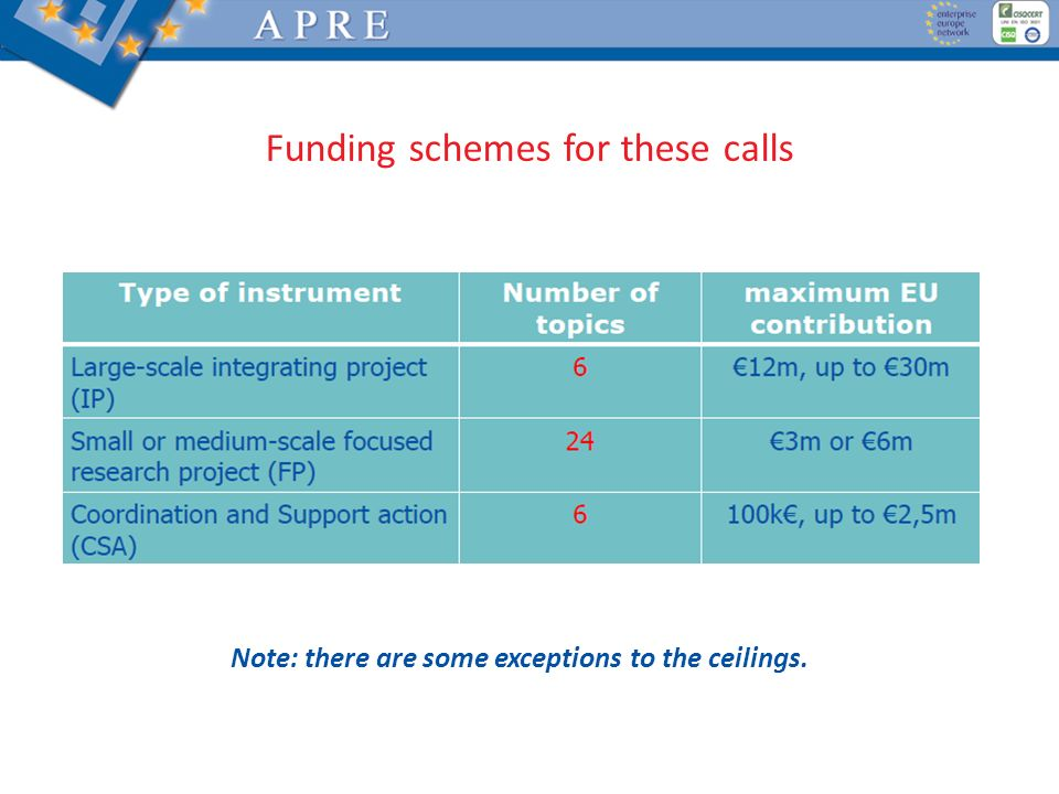 Funding schemes for these calls Note: there are some exceptions to the ceilings.