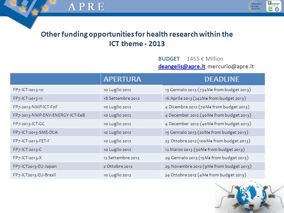 Other funding opportunities for health research within the ICT theme - 2013 WP2013 will support the European Innovation Partnerships on Active and Hea