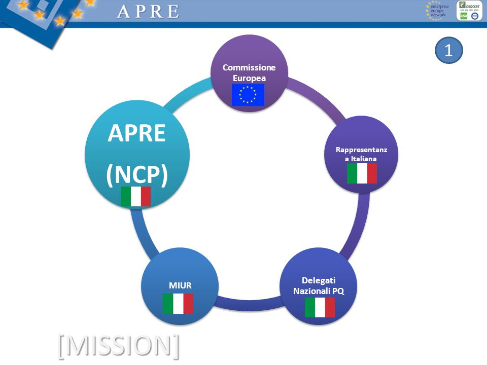 [MISSION] Commissione Europea Rappresentanz a Italiana Delegati Nazionali PQ MIUR APRE (NCP) 1