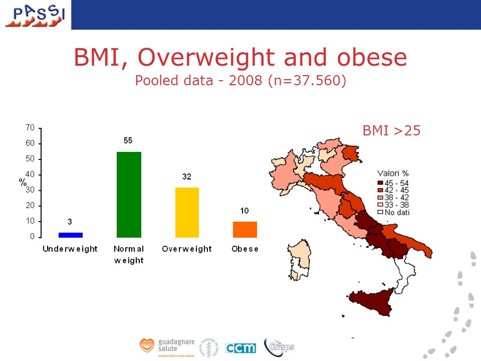 BMI, Overweight and obese Pooled data - 2008 (n=37.560) BMI >25