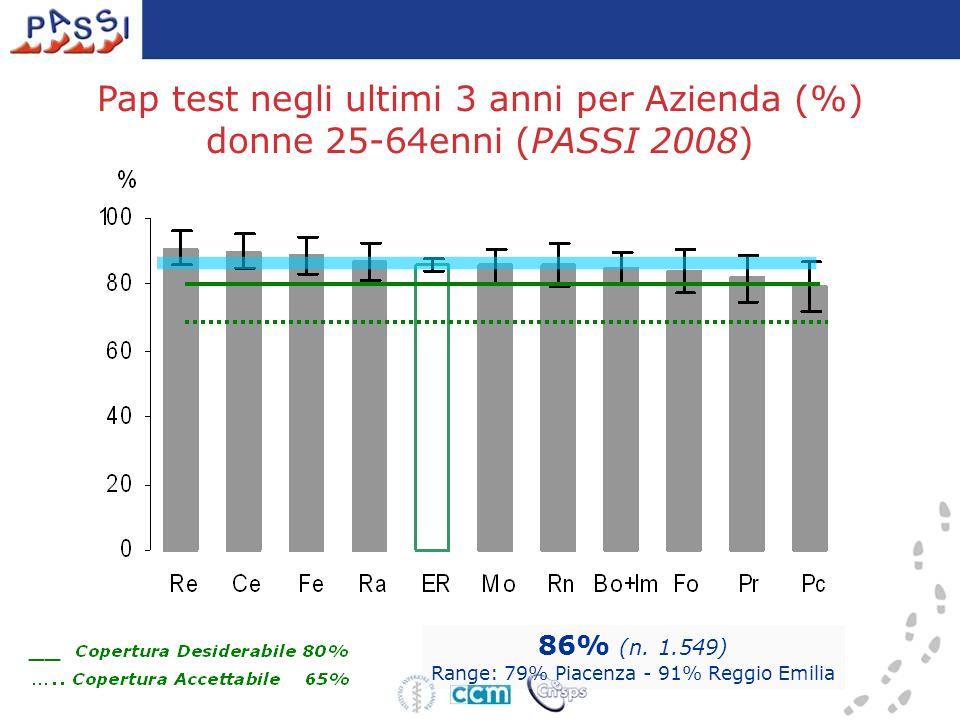 Pap test negli ultimi 3 anni per Azienda (%) donne 25-64enni (PASSI 2008) 86% (n.