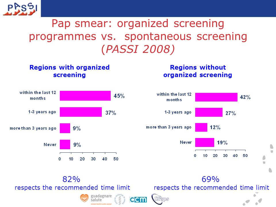 Pap smear: organized screening programmes vs. spontaneous screening (PASSI 2008) 82% respects the recommended time limit 69% respects the recommended