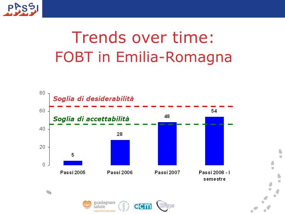 Trends over time: FOBT in Emilia-Romagna % Soglia di accettabilità Soglia di desiderabilità