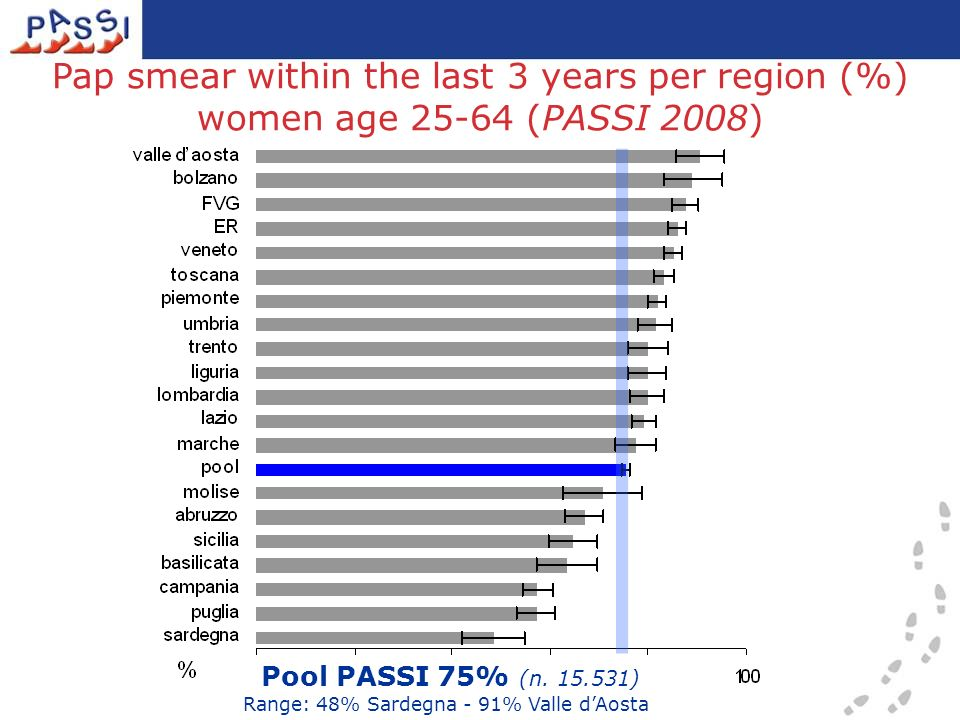Pool PASSI 75% (n. 15.531) Range: 48% Sardegna - 91% Valle dAosta Pap smear within the last 3 years per region (%) women age 25-64 (PASSI 2008)