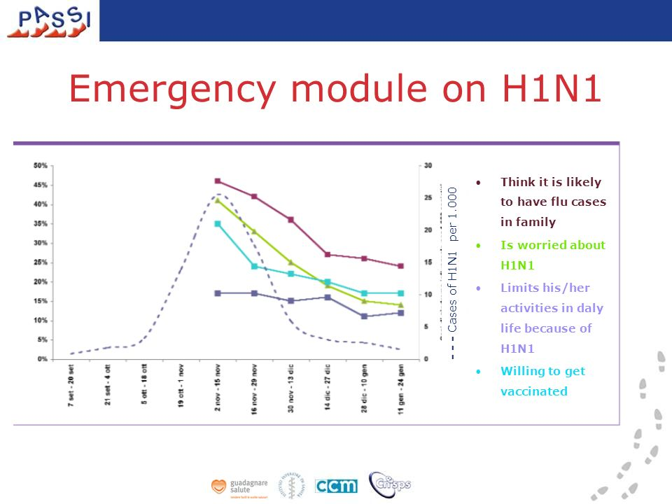 Emergency module on H1N1 Think it is likely to have flu cases in family Is worried about H1N1 Limits his/her activities in daly life because of H1N1 Willing to get vaccinated - - - Cases of H1N1 per 1.000
