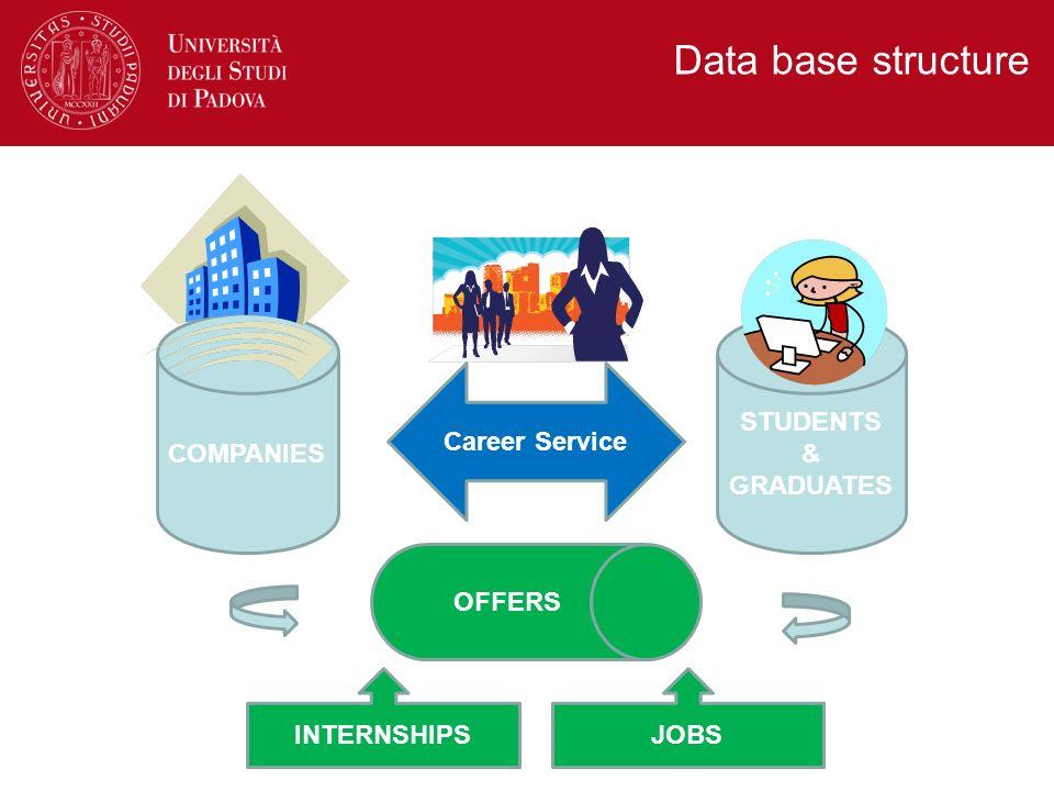 Data base structure COMPANIES STUDENTS & GRADUATES Career Service OFFERS JOBSINTERNSHIPS