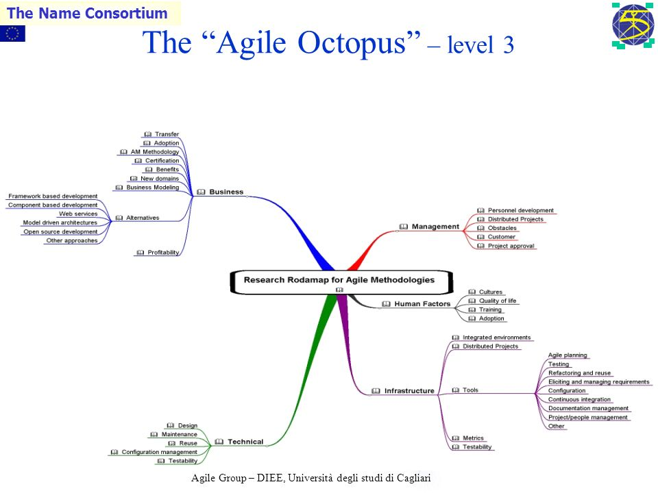 Agile Group – DIEE, Università degli studi di Cagliari The Name Consortium 13 The Agile Octopus – level 2