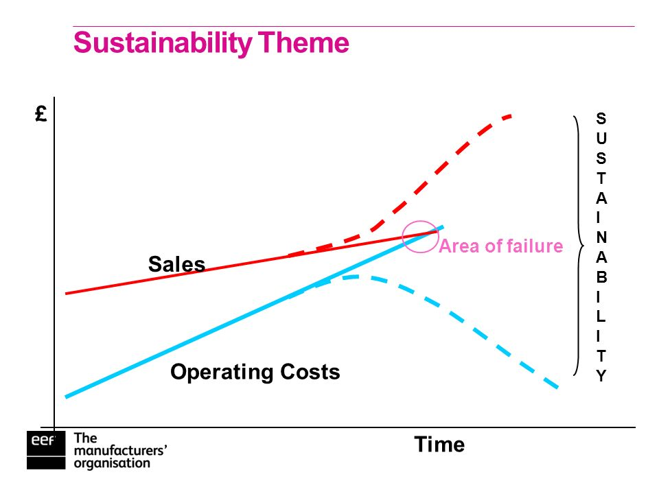 Sustainability Theme Time £ Sales Operating Costs Area of failure