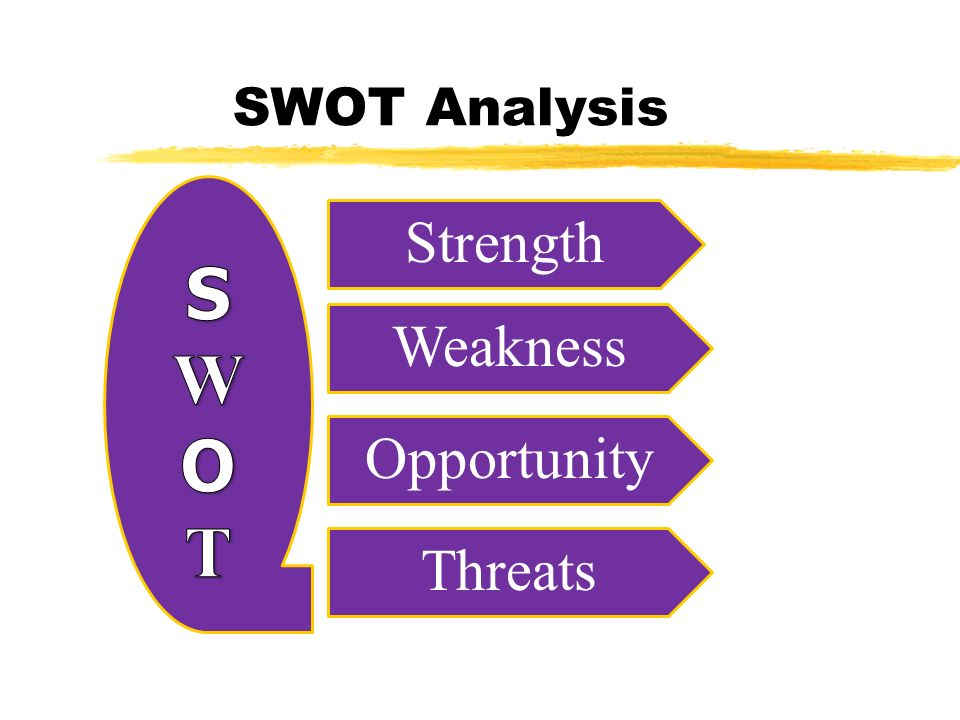 SWOT Analysis Strength Weakness Opportunity Threats