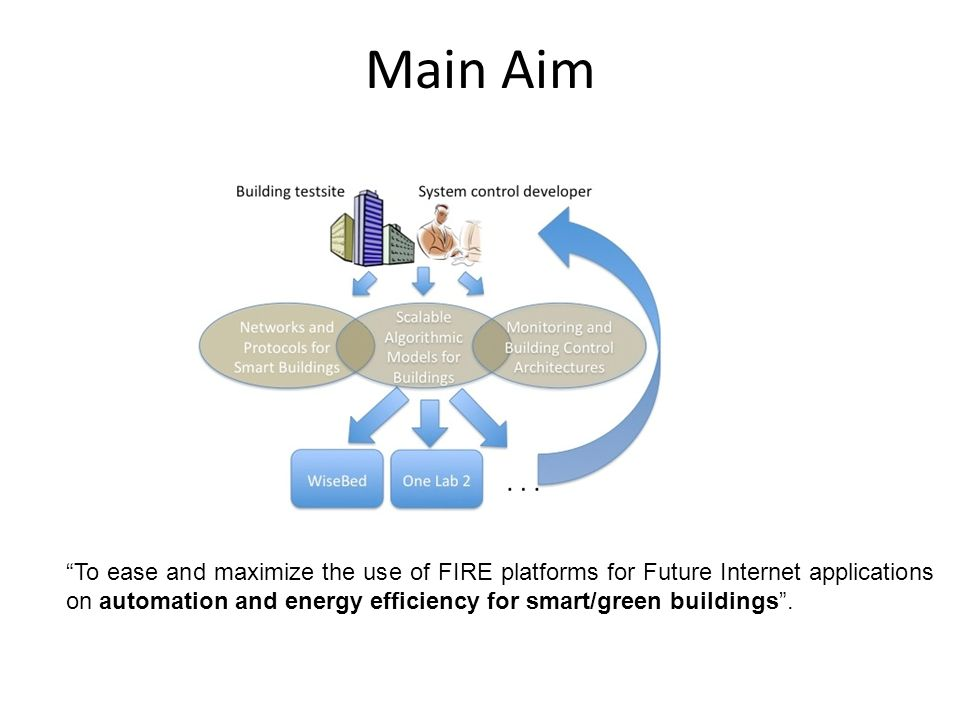 To ease and maximize the use of FIRE platforms for Future Internet applications on automation and energy efficiency for smart/green buildings. Main Ai
