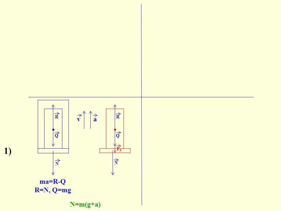 N. N R Q FbFb ma=R-Q R=N, Q=mg N=m(g+a) va Q. R 1) R=Q+F b