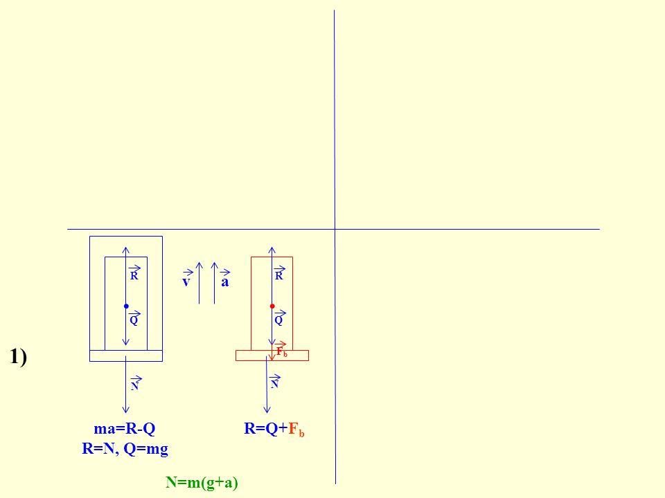 N. N R Q FbFb ma=R-Q R=N, Q=mg N=m(g+a) va Q. R 1) R=Q+F b F b =ma b =ma
