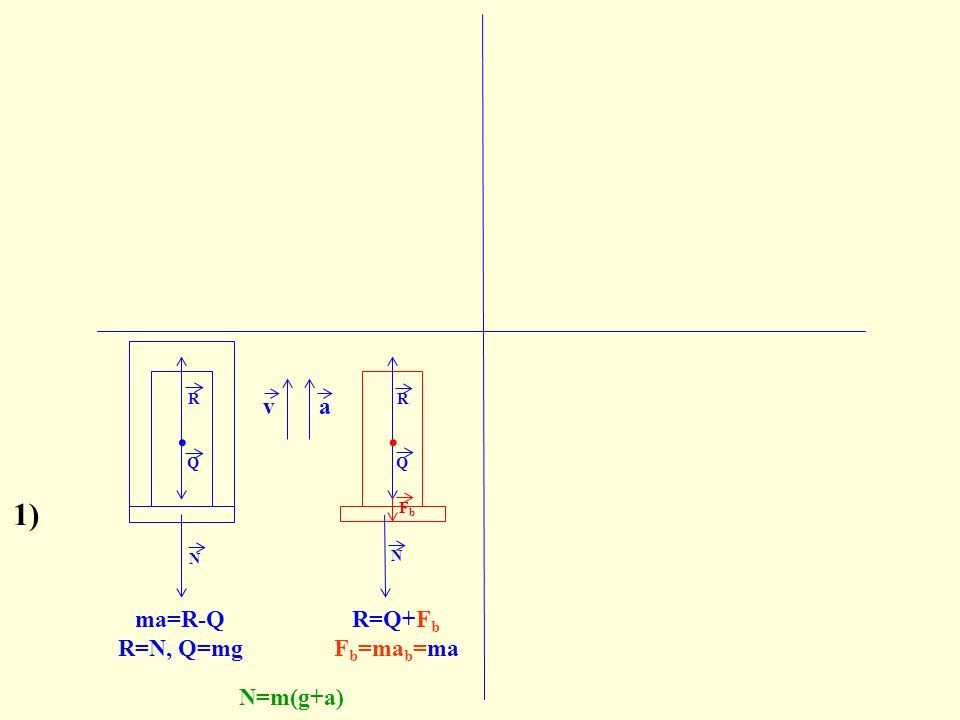 . va 2) Q N. N R Q FbFb ma=R-Q R=N, Q=mg N=m(g+a) va Q. R 1) R=Q+F b F b =ma b =ma