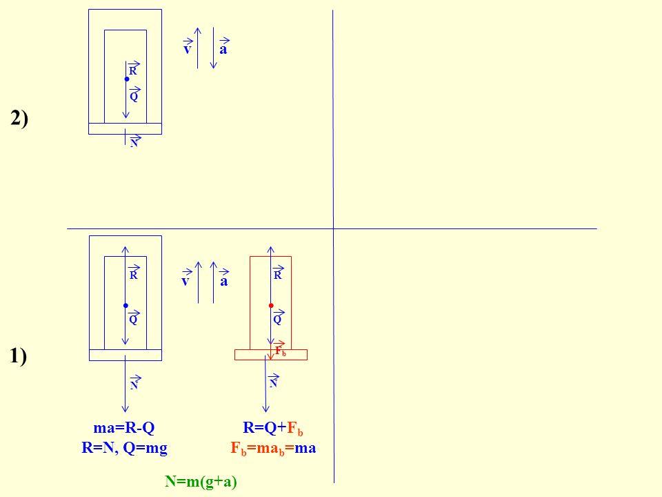 . va N R 2) Q N. N R Q FbFb ma=R-Q R=N, Q=mg N=m(g+a) va Q. R 1) R=Q+F b F b =ma b =ma