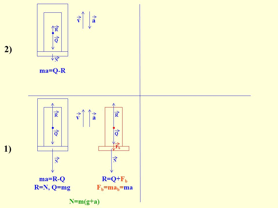 va N R 2) Q N.N R Q FbFb ma=R-Q R=N, Q=mg N=m(g+a) va Q.