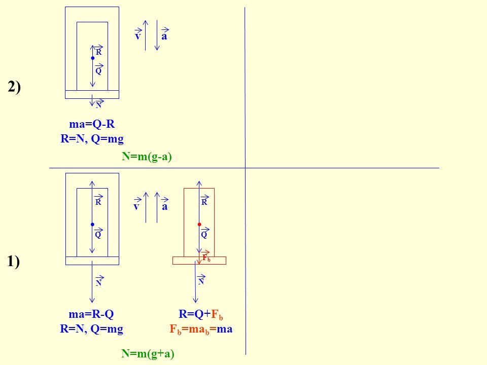 ..va N R N Q R 2) Q N. N R Q FbFb ma=R-Q R=N, Q=mg N=m(g+a) va N=m(g-a) Q.