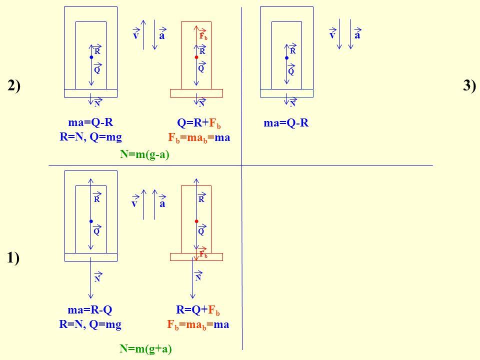 ..va N R N Q R FbFb 2) Q N. N R Q FbFb ma=R-Q R=N, Q=mg N=m(g+a) va N=m(g-a) Q.