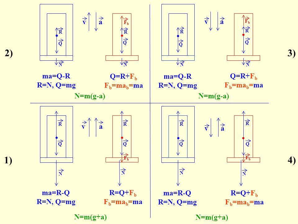va N R 2) Q N=m(g-a) 3) va.Q R N ma=Q-R R=N, Q=mg ma=Q-R R=N, Q=mg N=m(g-a) Gdy g=a, to N=0.