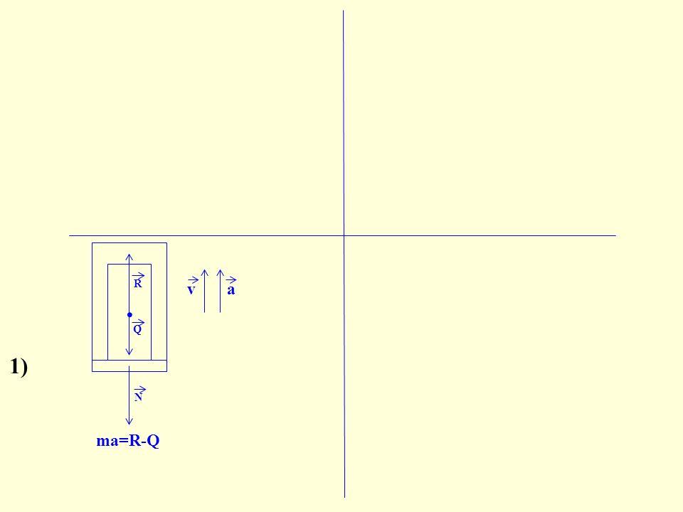 N ma=R-Q R=N, Q=mg va Q. R 1)