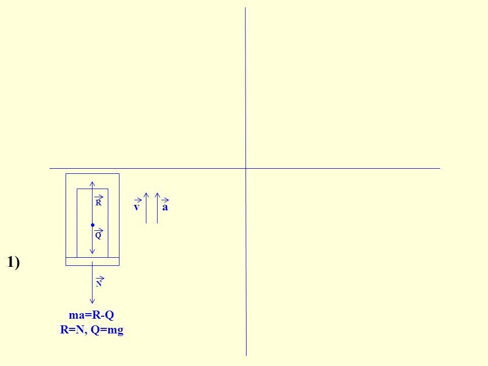 N ma=R-Q R=N, Q=mg N=m(g+a) va Q. R 1)