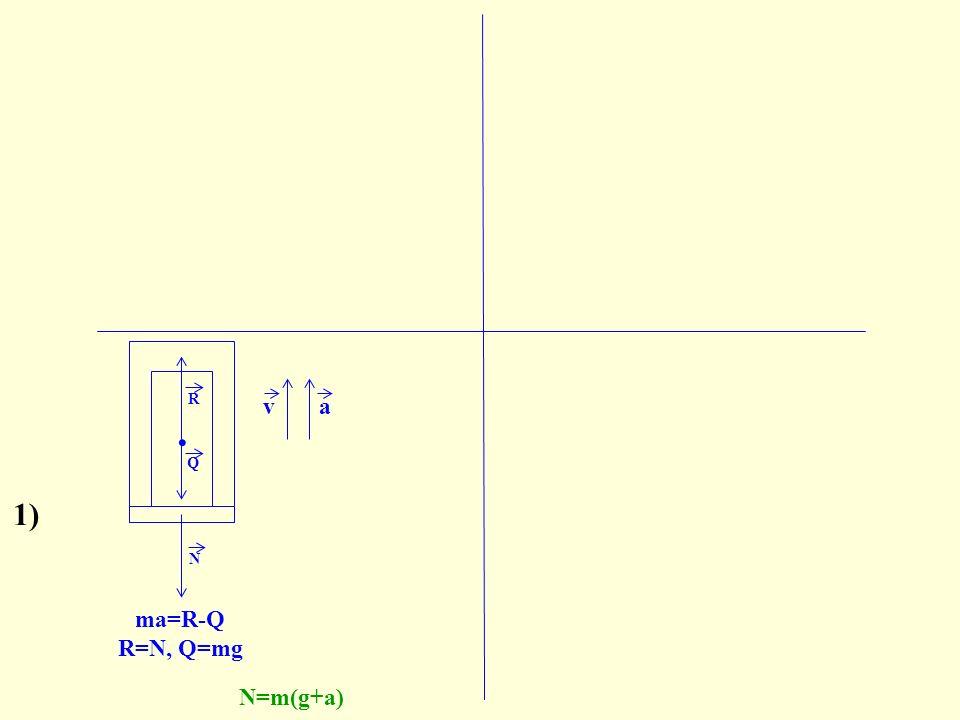 N. N R Q ma=R-Q R=N, Q=mg N=m(g+a) va Q. R 1)