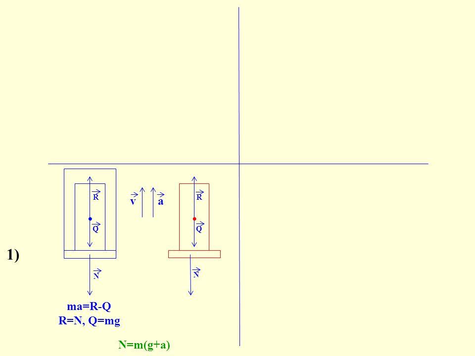 N. N R Q FbFb ma=R-Q R=N, Q=mg N=m(g+a) va Q. R 1)