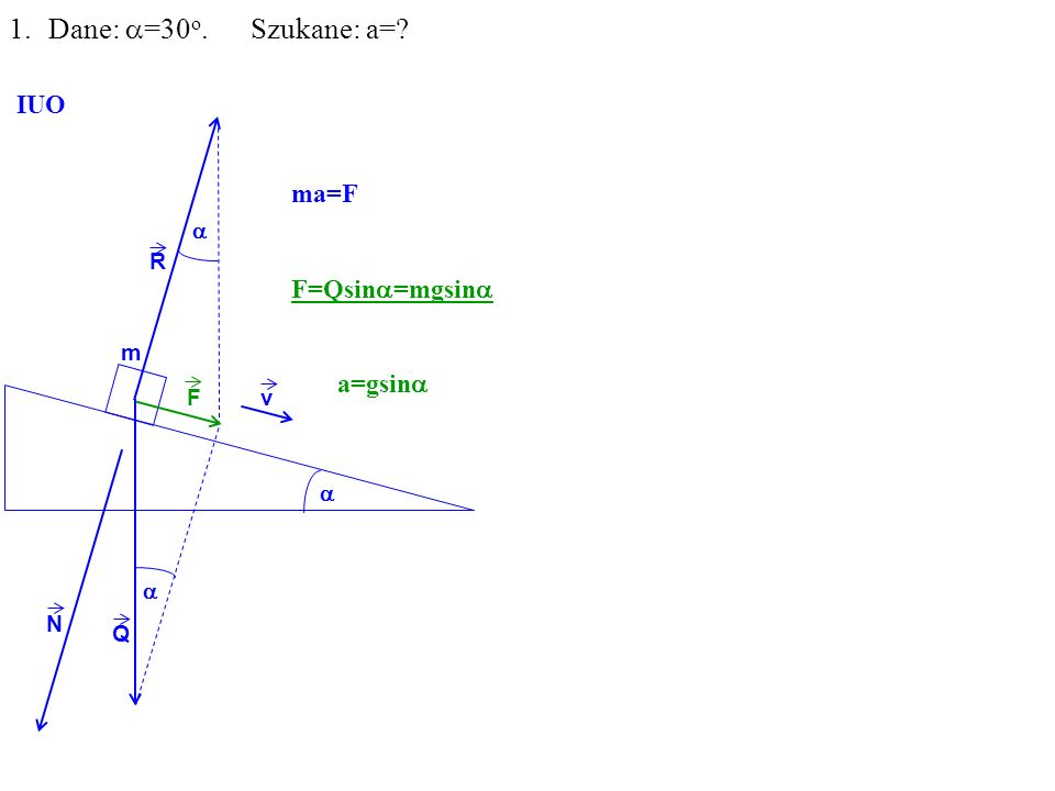 Q R N F m 1.Dane: =30 o. Szukane: a= IUO v ma=F F=Qsin =mgsin a=gsin