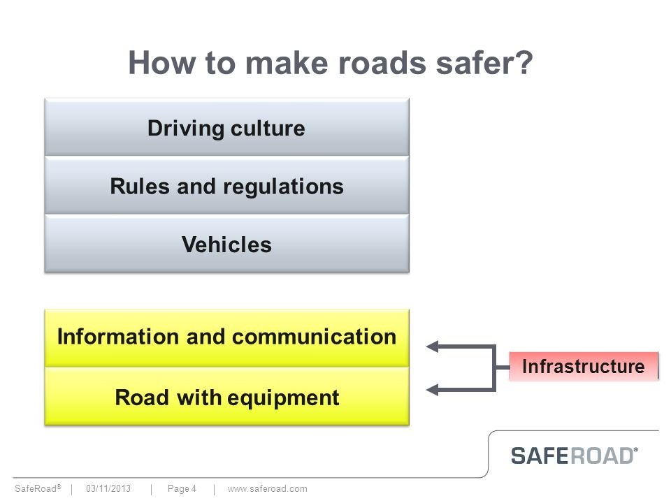 SafeRoad ® 03/11/2013Page 4www.saferoad.com How to make roads safer? Driving culture Information and communication Road with equipment Infrastructure