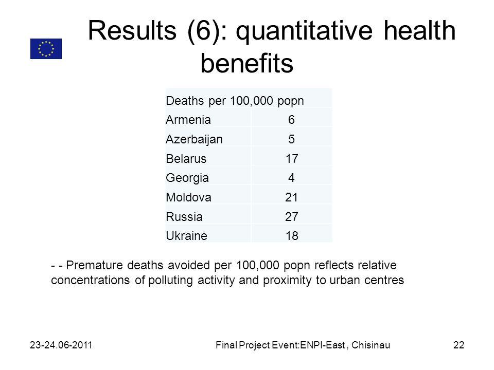 Results (6): quantitative health benefits 23-24.06-2011Final Project Event:ENPI-East, Chisinau22 Deaths per 100,000 popn Armenia6 Azerbaijan5 Belarus1