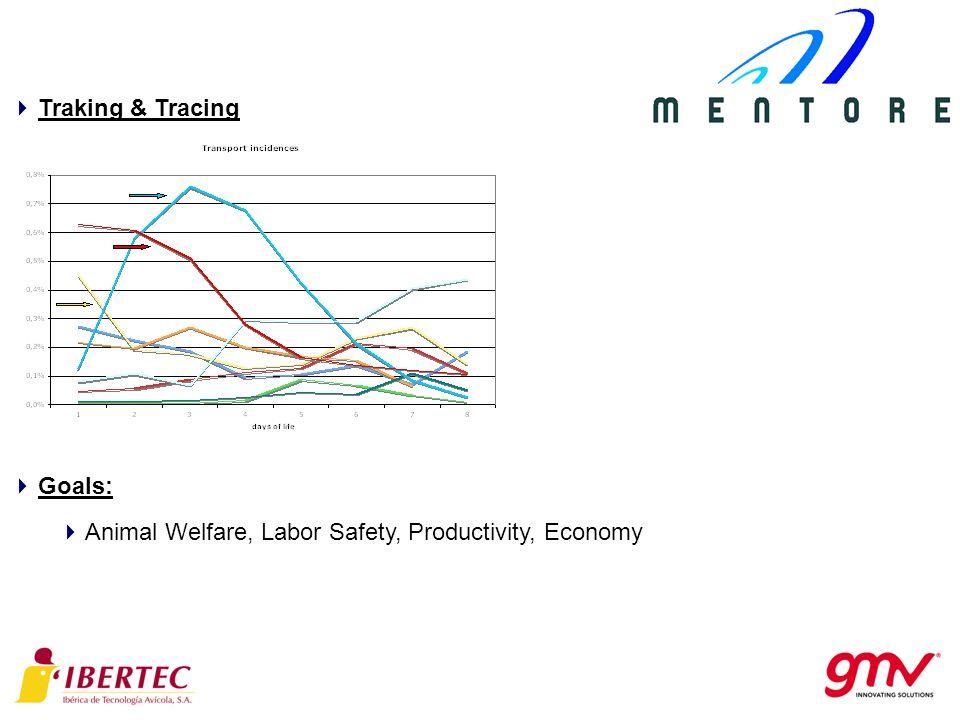 Traking & Tracing Goals: Animal Welfare, Labor Safety, Productivity, Economy