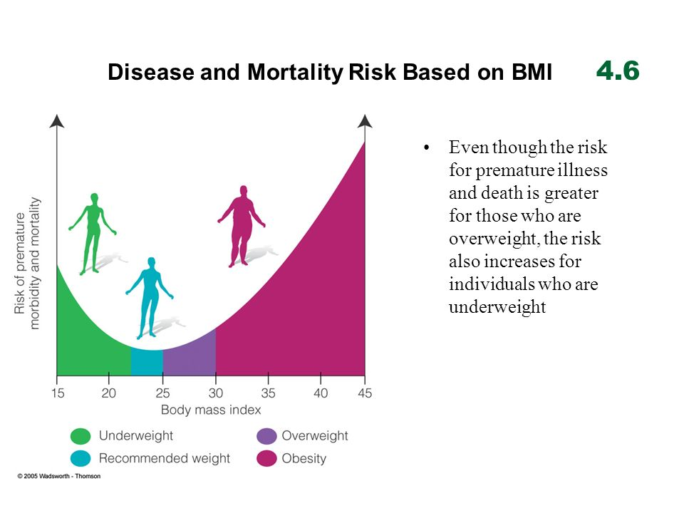 Even though the risk for premature illness and death is greater for those who are overweight, the risk also increases for individuals who are underwei